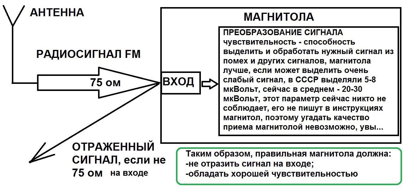 Как улучшить прием радио FM в автомобиле