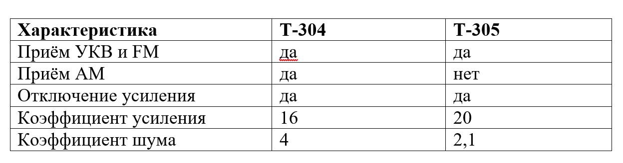 """Автомобильный антенный усилитель """"Т-305/antenna.ru"""" предназначен для усиления сигналов радиовещательных станций в диапазонах УКВ (68-74 МГц)"""